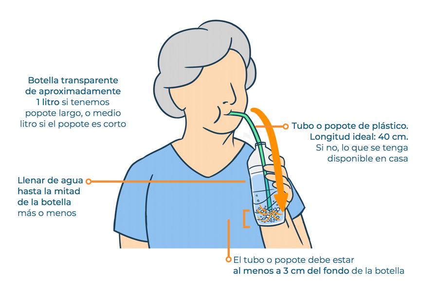Ejercicios de soplado sostenido con ayuda de un biberón con presión positiva al exhalar.